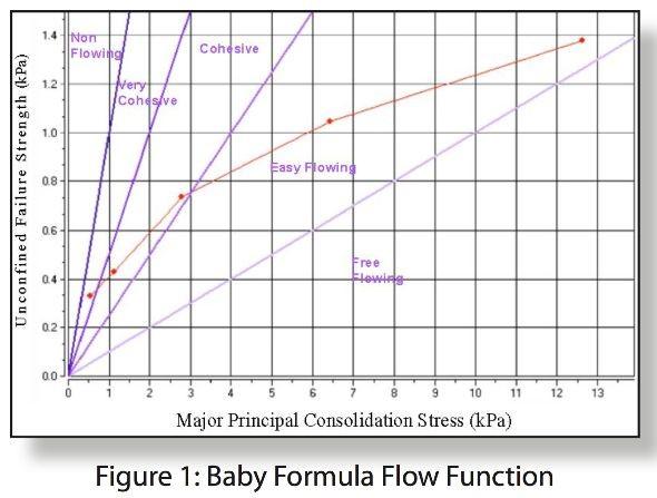Analisador de fluxo de pó